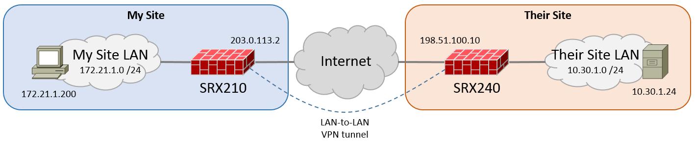 Juniper SRX IPsec LAN-to-LAN VPN Part 1 – Majornetwork