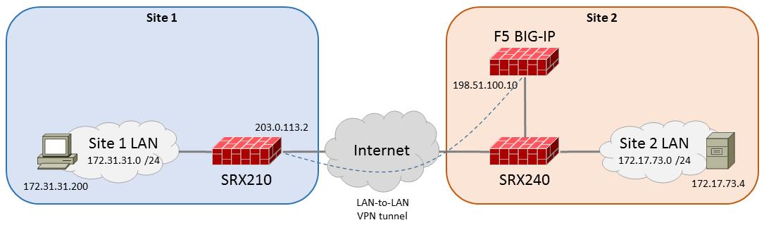 IPsec VPN Tunnel between F5 BIG-IP and Juniper SRX